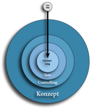 Grafik zum Thema Webstrategie - Usability