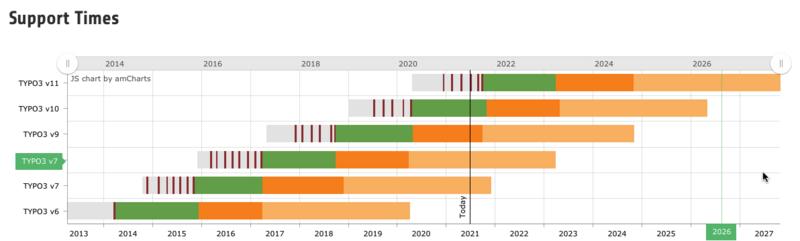 Roadmap der TYPO3 Entwicklung