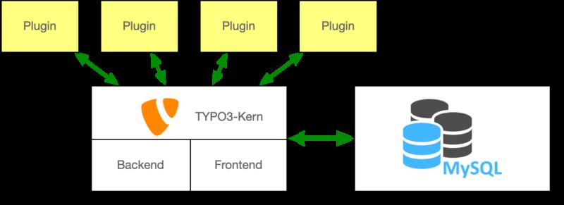 TYPO3 und Plugins