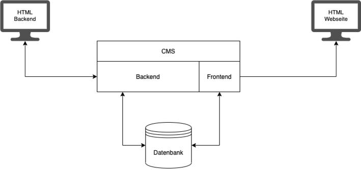 Schematische Darstellung der Funktionsweise eines klassischen CMS