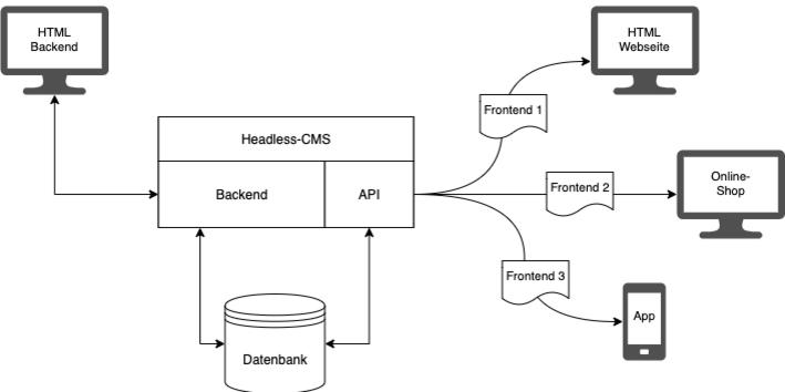 Schematische Darstellung der Funktionsweise eines Headless CMS