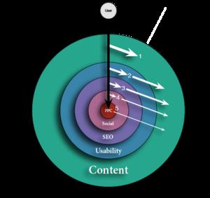 Grafik zum Thema Webstrategie - Übersicht