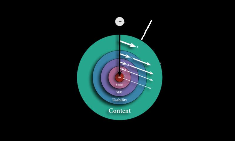 """Teaserbild für den Beitrag """"Eine ausgewogene Webstrategie"""""""