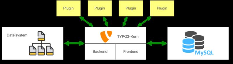 TYPO3 und das Dateisystem