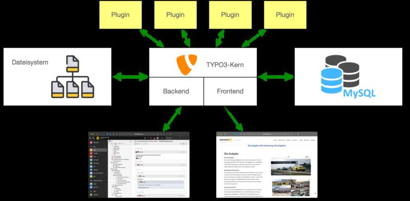 TYPO3 Funktionsübersicht
