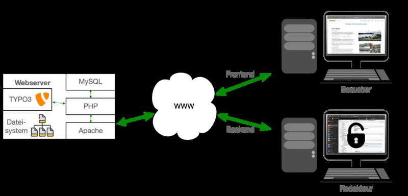 TYPO3 auf einem Webserver