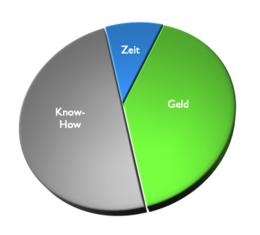 Diagramm Aufwandsverteilung bei viel Know-How und wenig Zeit