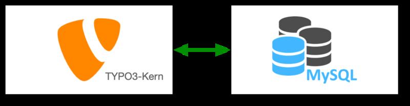 TYPO3 und MySQL