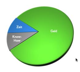 Diagramm Aufwandsverteilung bei wenig Know-How und wenig Zeit