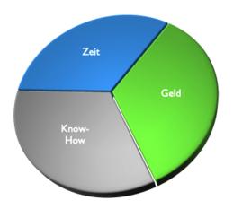 Diagramm Aufwandsverteilung bei viel Know-How und viel Zeit